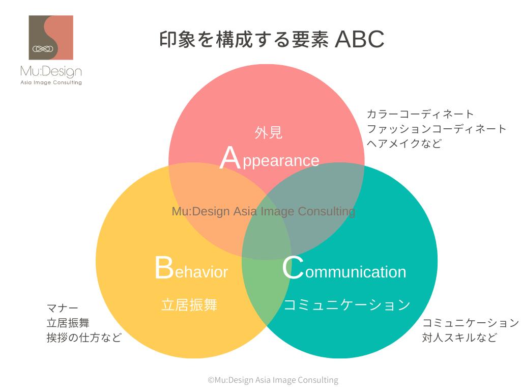 印象を構成する要素ABC
