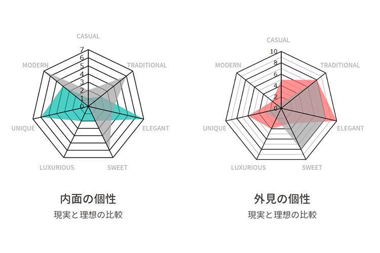 7x2心理テスト図