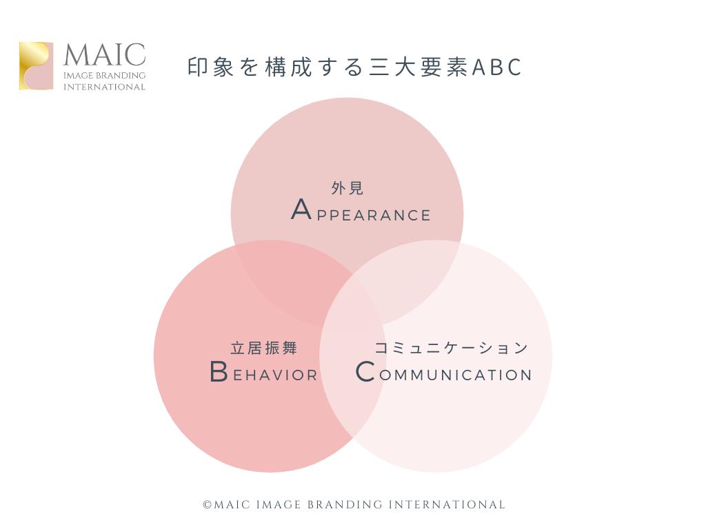 印象を構成する三大要素ABC
