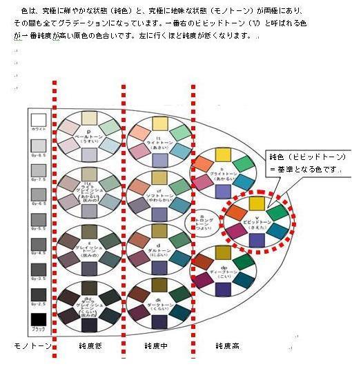 印象学を使って、なりたい自分になろう!国際イメージコンサルタント協会認定イメージコンサルタントAkiko TAKATA-color